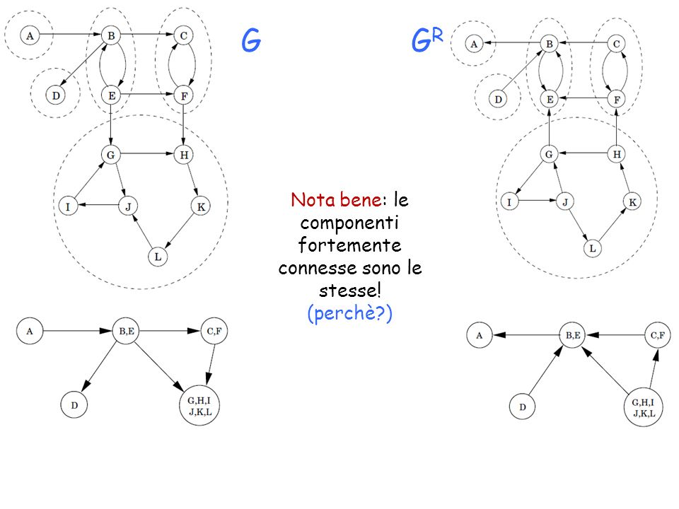 Nota bene: le componenti fortemente connesse sono le stesse! (perchè?) GGRGR