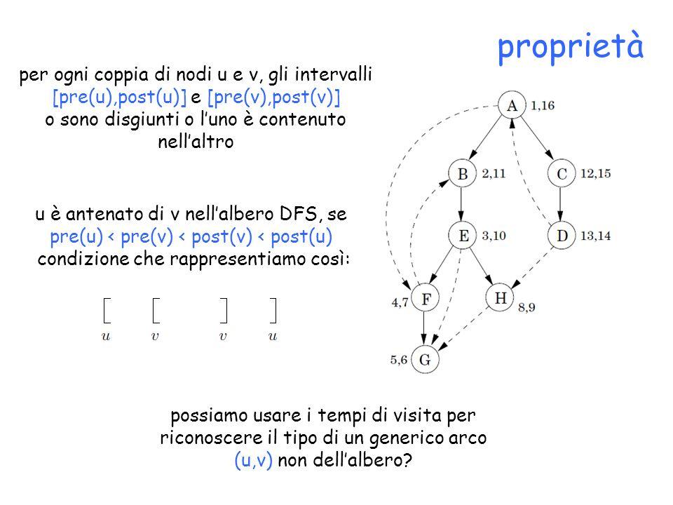proprietà per ogni coppia di nodi u e v, gli intervalli [pre(u),post(u)] e [pre(v),post(v)] o sono disgiunti o luno è contenuto nellaltro u è antenato