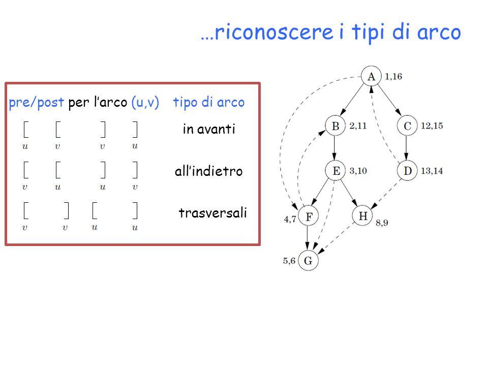 …riconoscere i tipi di arco pre/post per larco (u,v)tipo di arco in avanti allindietro trasversali