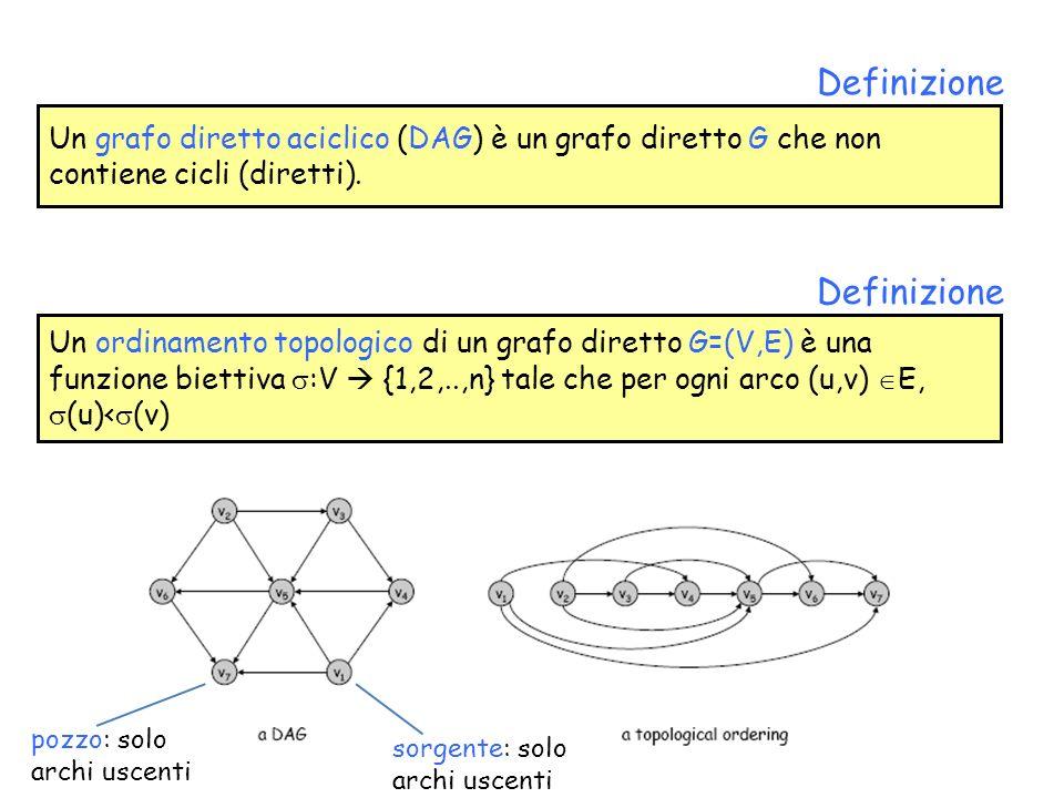 Un grafo diretto aciclico (DAG) è un grafo diretto G che non contiene cicli (diretti). Definizione Un ordinamento topologico di un grafo diretto G=(V,