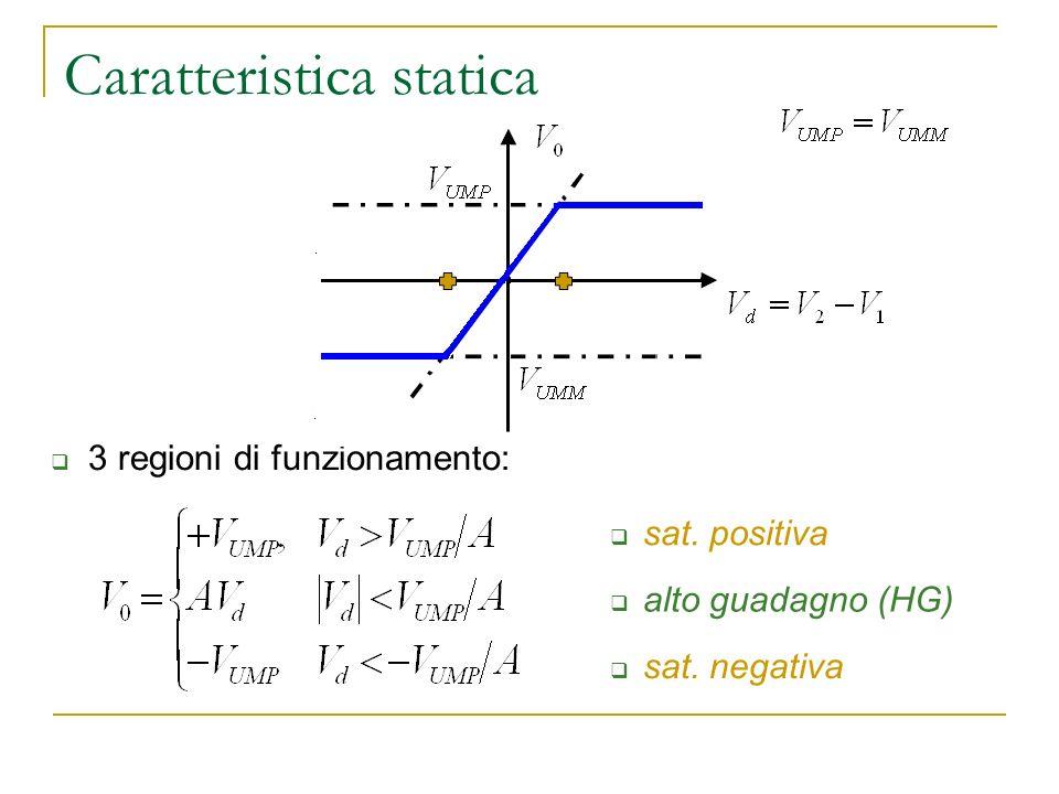 Caratteristica statica 3 regioni di funzionamento: sat. positiva sat. negativa alto guadagno (HG)