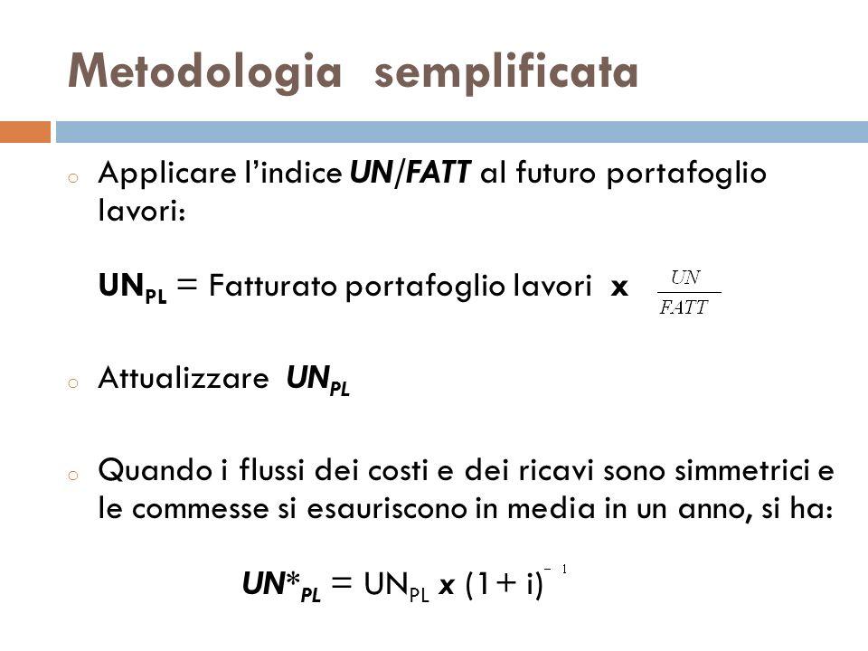 Metodologia semplificata o Applicare lindice UN/FATT al futuro portafoglio lavori: UN PL = Fatturato portafoglio lavori x o Attualizzare UN PL o Quand