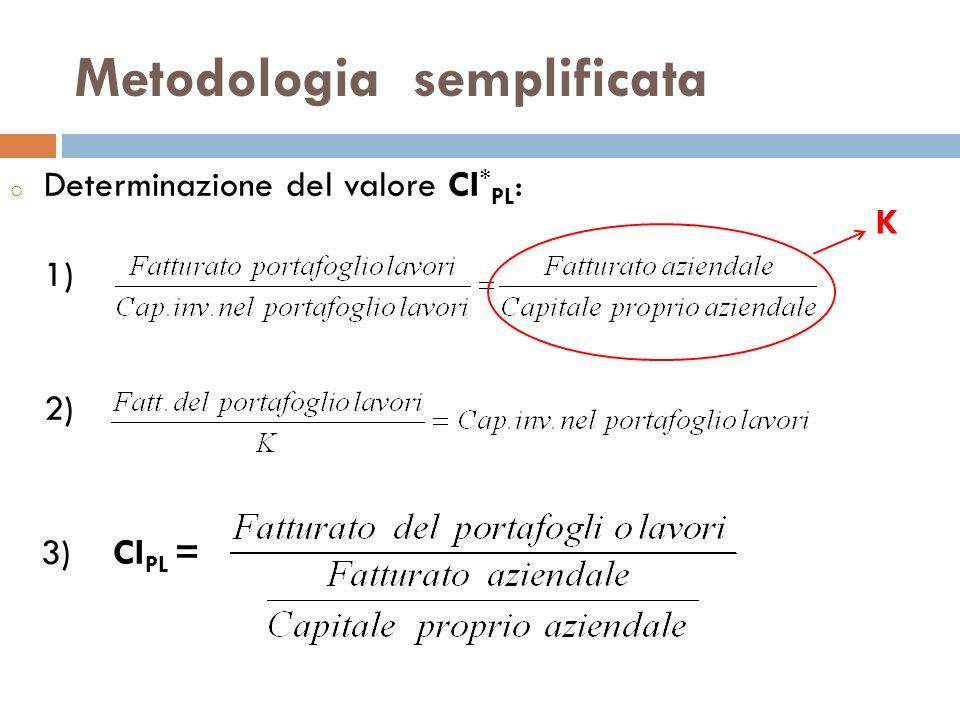 Metodologia semplificata o Determinazione del valore CI * PL : 1) 2) 3) CI PL = K
