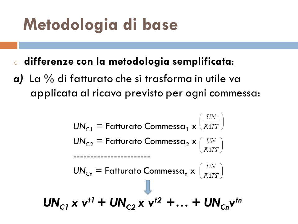 Metodologia di base o differenze con la metodologia semplificata: a) La % di fatturato che si trasforma in utile va applicata al ricavo previsto per o