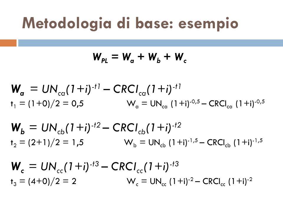 Metodologia di base: esempio W PL = W a + W b + W c W a = UN ca (1+i) -t1 – CRCI ca (1+i) -t1 t 1 = (1+0)/2 = 0,5 W a = UN ca (1+i) -0,5 – CRCI ca (1+