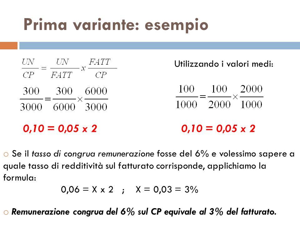 Prima variante: esempio 0,10 = 0,05 x 2 Utilizzando i valori medi: 0,10 = 0,05 x 2 o Se il tasso di congrua remunerazione fosse del 6% e volessimo sap