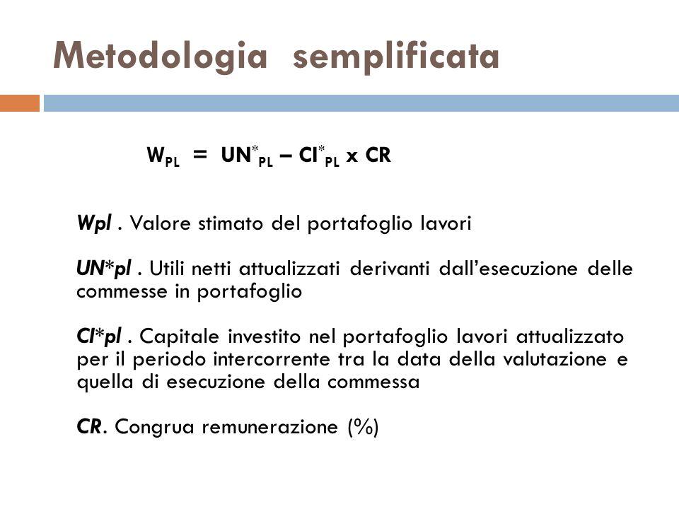 Prima variante: esempio o Tasso di attualizzazione = 6% o Congrua remunerazione = 6% o Utile sul fatturato (ultimi tre bilanci) = 5% Calcoliamo il valore del portafoglio ordini (commessa a): W ca = UN ca (1+i) -t – CRT x F ca (1+i) -t W ca = 50 (1+0,06) -1 – 0,03 x 1.000 (1+0,06) -1 W ca = 50 x 0,943396 – 0,03 x 1000 x 0,943396 = 18,86792