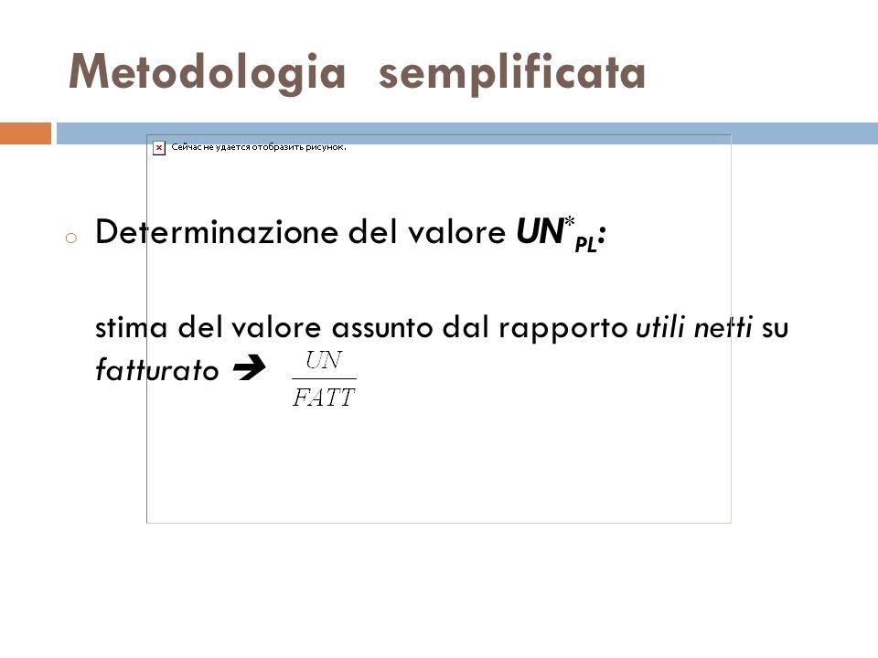 Metodologia semplificata o Varie metodologie per la costruzione del rapporto utile netto su fatturato: 1) considerare i valori indicati nei piani economici pluriennali.