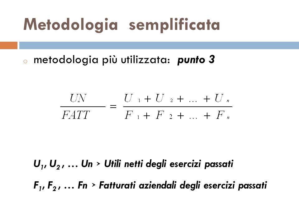 Metodologia semplificata o metodologia più utilizzata: punto 3 U 1, U 2, … Un Utili netti degli esercizi passati F 1, F 2, … Fn Fatturati aziendali de