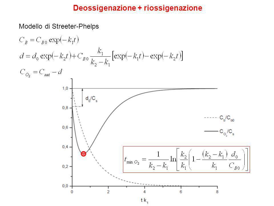 Deossigenazione + riossigenazione Modello di Streeter-Phelps