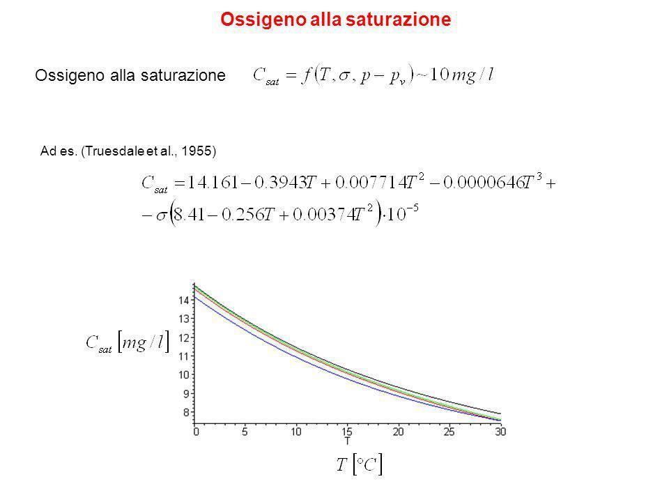 Ossigeno alla saturazione Ad es. (Truesdale et al., 1955)