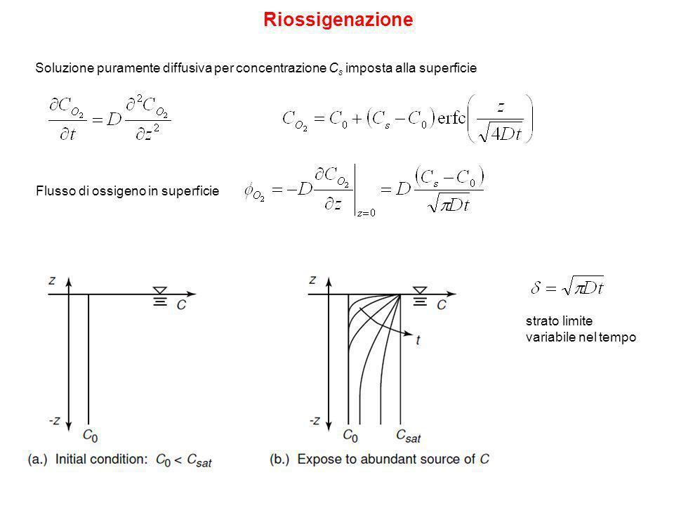Riossigenazione Soluzione puramente diffusiva per concentrazione C s imposta alla superficie Flusso di ossigeno in superficie strato limite variabile