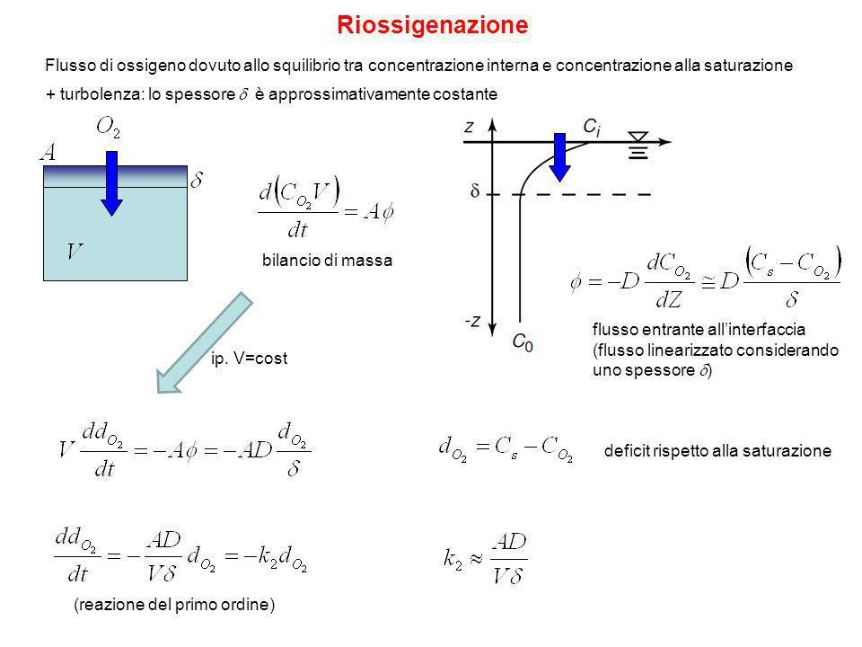 Riossigenazione Flusso di ossigeno dovuto allo squilibrio tra concentrazione interna e concentrazione alla saturazione bilancio di massa flusso entrante allinterfaccia (flusso linearizzato considerando uno spessore ) deficit rispetto alla saturazione ip.