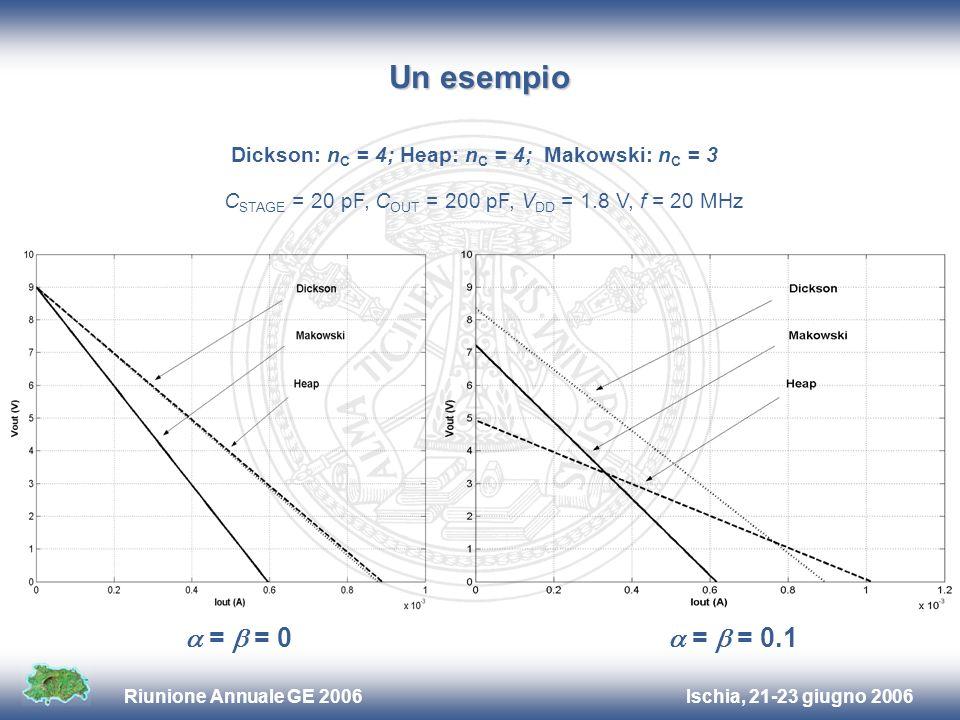 Ischia, 21-23 giugno 2006Riunione Annuale GE 2006 Un esempio C STAGE = 20 pF, C OUT = 200 pF, V DD = 1.8 V, f = 20 MHz Dickson: n C = 4; Heap: n C = 4