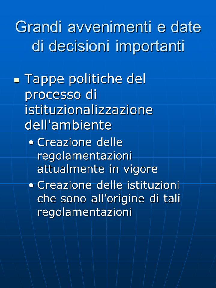 Grandi avvenimenti e date di decisioni importanti Tappe politiche del processo di istituzionalizzazione dell'ambiente Tappe politiche del processo di