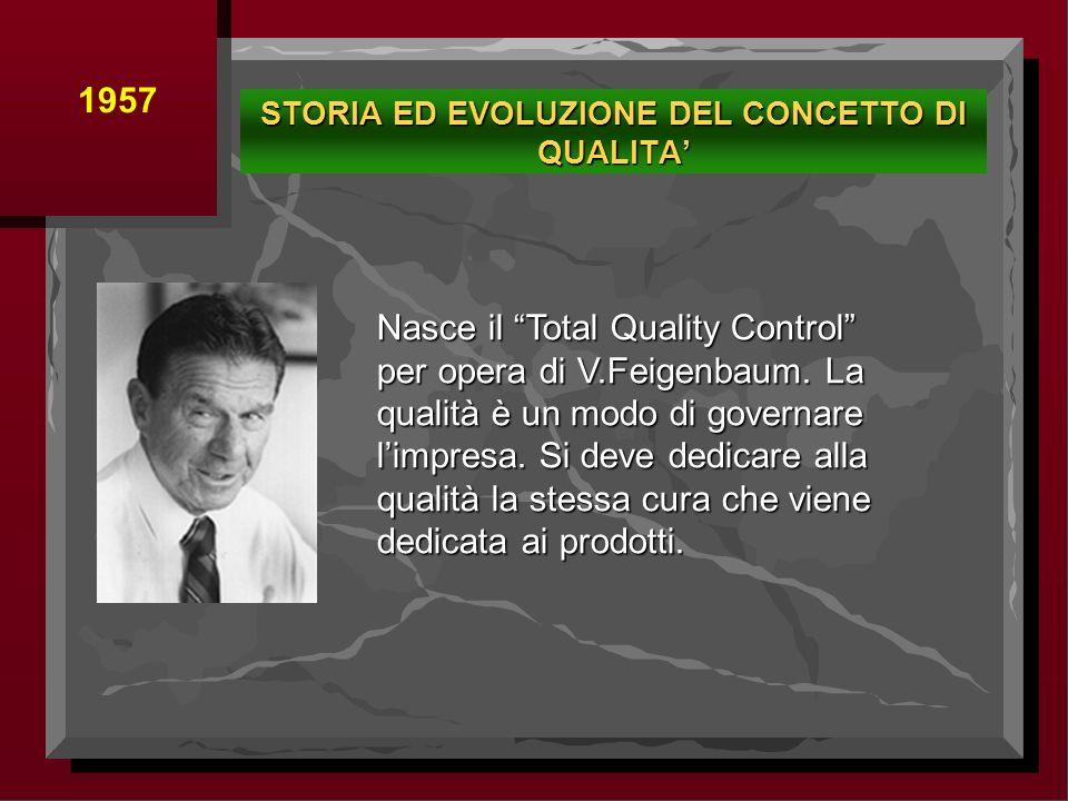Nasce il Total Quality Control per opera di V.Feigenbaum. La qualità è un modo di governare limpresa. Si deve dedicare alla qualità la stessa cura che