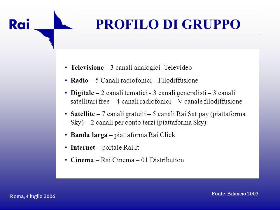 HIGHLIGHTS 2005 (In milioni di Euro) Roma, 4 luglio 2006 DIMENSIONE ECONOMICA Ricavi Canoni 1482.5 Pubblicità 1121.2 Altri ricavi 228.8 Investimenti In programmi 227.3 Tecnici 58.0 MOL-Risultato operativo MOL 397.6 Risultato operativo 17.7 Organico Unità a tempo indeterminato 10138 (inclusi CFL) Unità a tempo determinato 1594 Fonte: Bilancio 2005