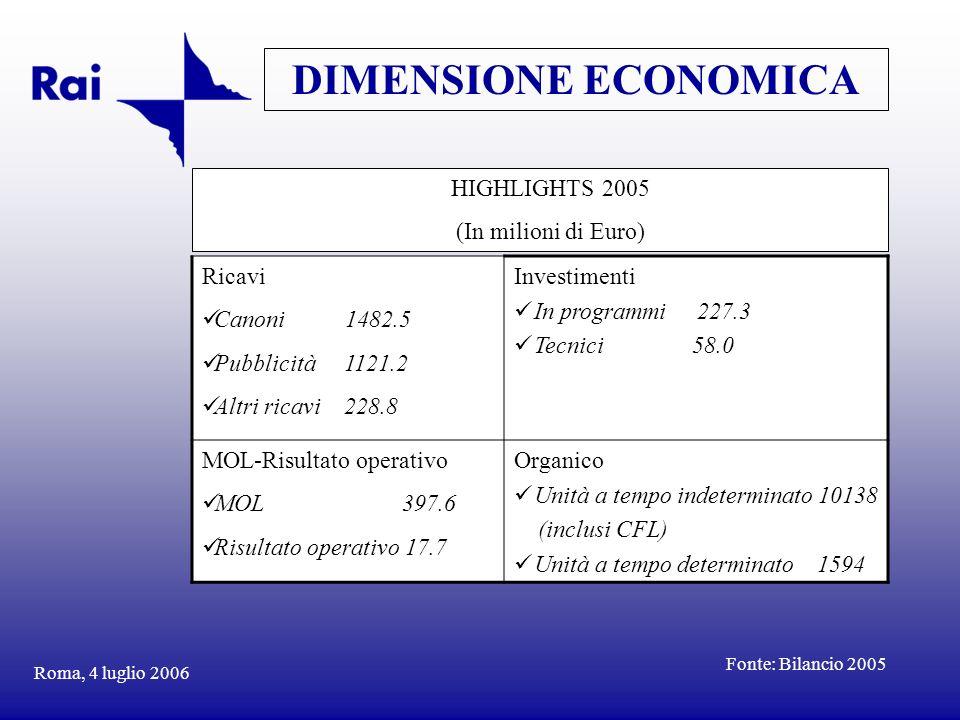 HIGHLIGHTS 2005 (In milioni di Euro) Roma, 4 luglio 2006 DIMENSIONE ECONOMICA Ricavi Canoni 1482.5 Pubblicità 1121.2 Altri ricavi 228.8 Investimenti I