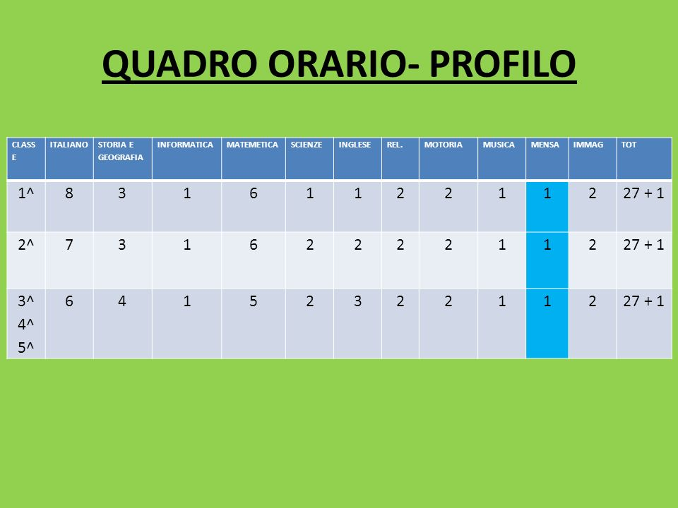 QUADRO ORARIO- PROFILO CLASS E ITALIANO STORIA E GEOGRAFIA INFORMATICAMATEMETICASCIENZEINGLESEREL.MOTORIAMUSICAMENSAIMMAGTOT 1^8316112211227 + 1 2^731