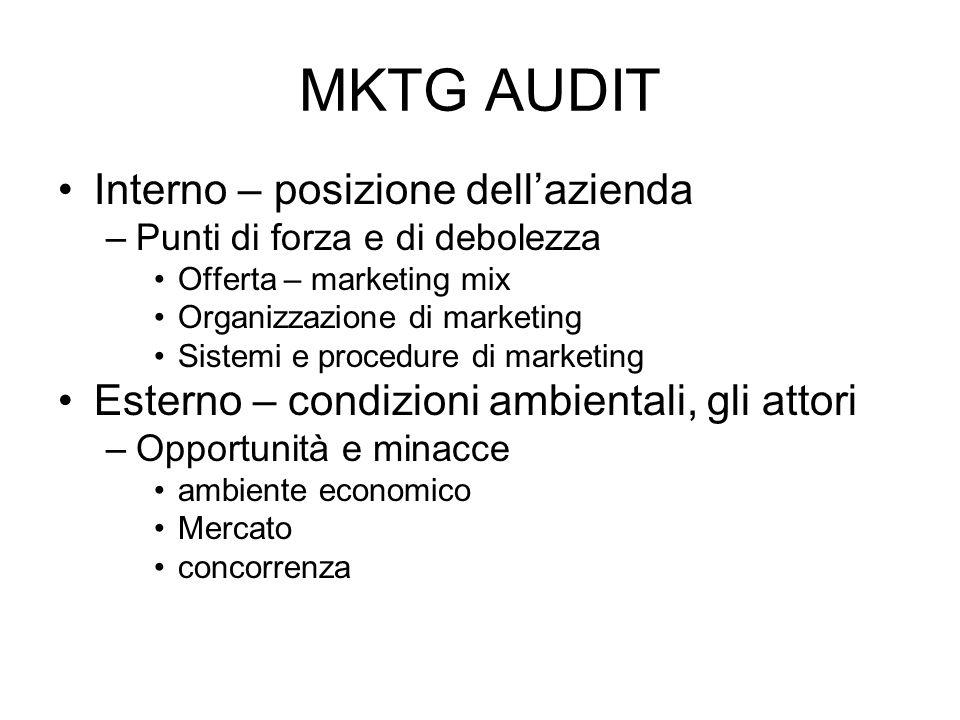MKTG AUDIT Interno – posizione dellazienda –Punti di forza e di debolezza Offerta – marketing mix Organizzazione di marketing Sistemi e procedure di m