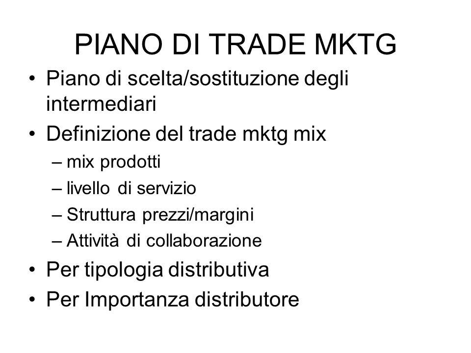 PIANO DI TRADE MKTG Piano di scelta/sostituzione degli intermediari Definizione del trade mktg mix –mix prodotti –livello di servizio –Struttura prezz