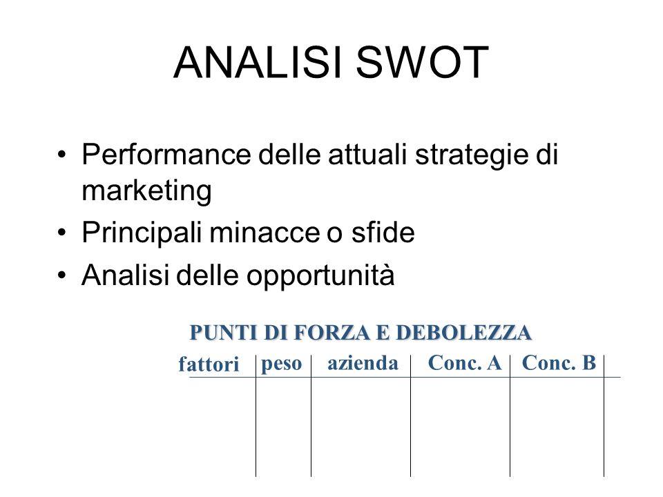 ANALISI SWOT Performance delle attuali strategie di marketing Principali minacce o sfide Analisi delle opportunità aziendaConc. AConc. Bpeso fattori P