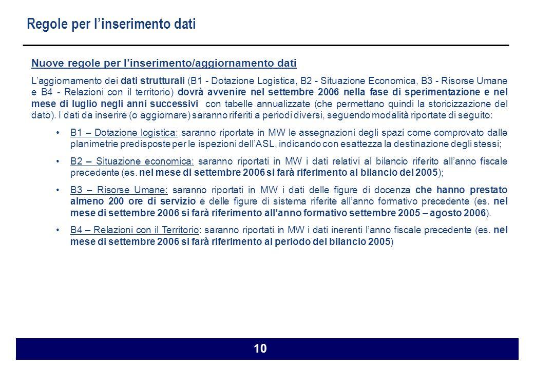 10 Regole per linserimento dati Nuove regole per linserimento/aggiornamento dati Laggiornamento dei dati strutturali (B1 - Dotazione Logistica, B2 - Situazione Economica, B3 - Risorse Umane e B4 - Relazioni con il territorio) dovrà avvenire nel settembre 2006 nella fase di sperimentazione e nel mese di luglio negli anni successivi con tabelle annualizzate (che permettano quindi la storicizzazione del dato).