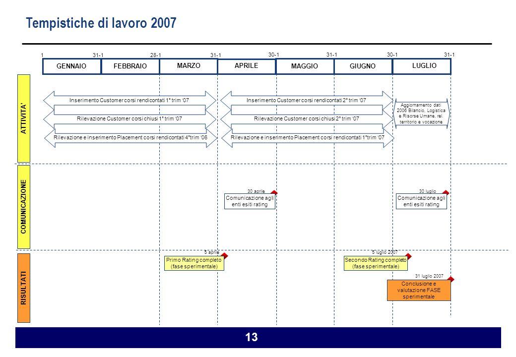 13 5 aprile Tempistiche di lavoro 2007 GENNAIOFEBBRAIO APRILE GIUGNO MAGGIO MARZO 1 31-1 28-131-1 30-131-130-131-1 ATTIVITA COMUNICAZIONE RISULTATI Primo Rating completo (fase sperimentale) Aggiornamento dati 2006 Bilancio, Logistica e Risorse Umane, rel.