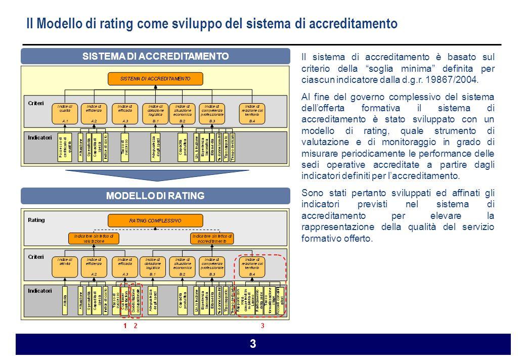 3 Il Modello di rating come sviluppo del sistema di accreditamento SISTEMA DI ACCREDITAMENTO Il sistema di accreditamento è basato sul criterio della soglia minima definita per ciascun indicatore dalla d.g.r.