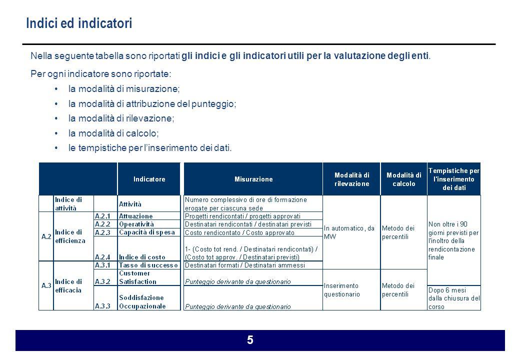 5 Indici ed indicatori Nella seguente tabella sono riportati gli indici e gli indicatori utili per la valutazione degli enti.