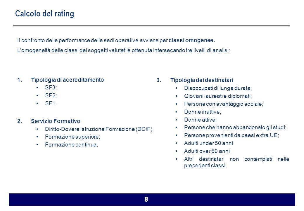 8 Calcolo del rating Il confronto delle performance delle sedi operative avviene per classi omogenee.