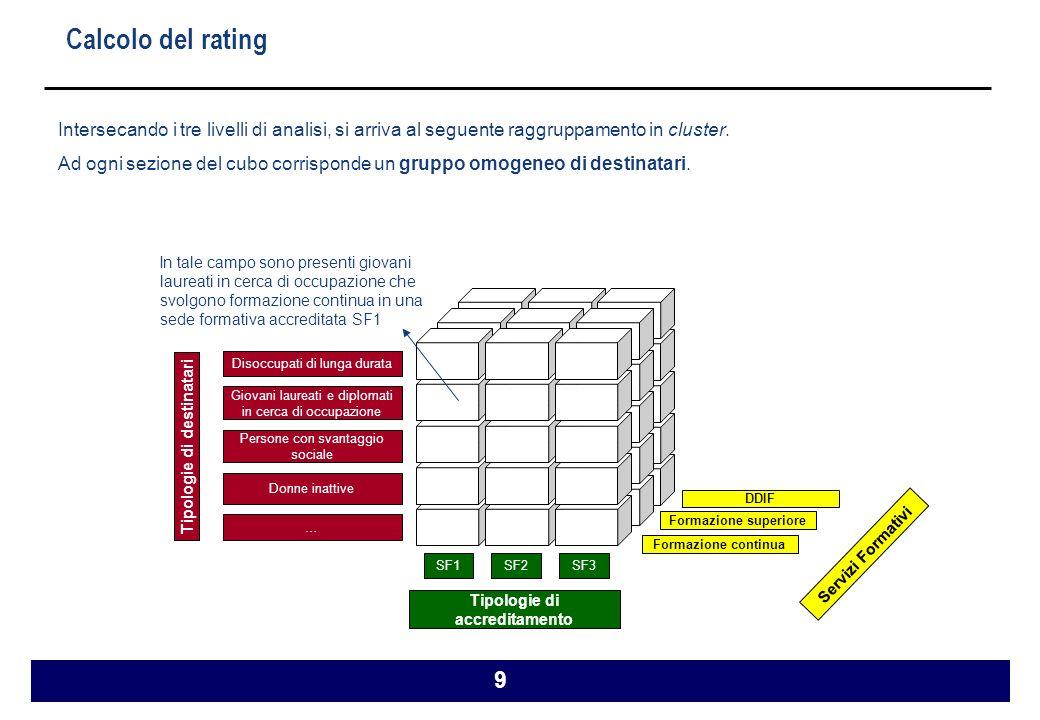 9 Calcolo del rating Intersecando i tre livelli di analisi, si arriva al seguente raggruppamento in cluster.