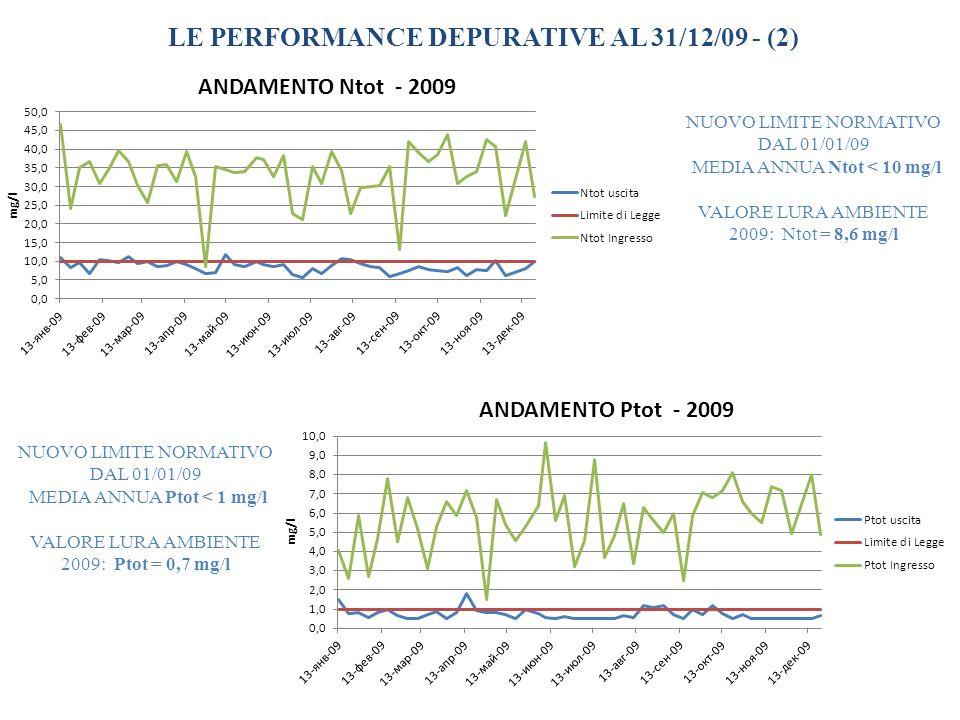 LE PERFORMANCE DEPURATIVE AL 31/12/09 - (1) Parametri (dati medi 2009) Ingresso (mg/l) Uscita (mg/l) Limiti di legge Eff.
