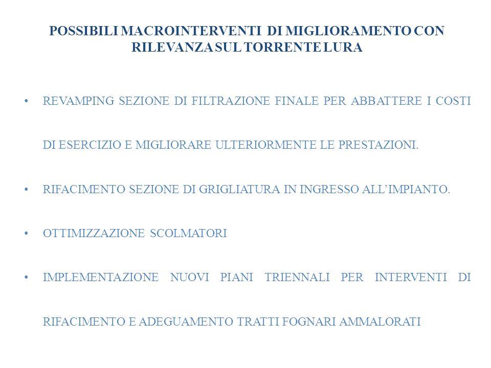 INTERVENTI ESEGUITI CON RILEVANZA SUL TORRENTE LURA REVAMPING SEZIONE DI OSSIDAZIONE PRESSO LIMPIANTO DI CARONNO PERTUSELLA (2006) IMPLEMENTAZIONE SISTEMA DI DOSAGGIO POLICLORURO DI ALLUMINIO (2008) IMPLEMENTAZIONE SISTEMA DI DOSAGGIO BIOCARBONIO IN SEZIONE NITRIFICAZIONE /DENITRIFICAZIONE (2008) INSTALLAZIONE SCUM BOXES SEDIMENTATORI SECONDARI (2003 – 2004) PIANI TRIENNALI 2001 – 2004 e 2004 – 2007 SULLE RETI ACQUEDOTTISTICHE E FOGNARIE PER UN IMPORTO COMPLESSIVO DI CIRCA 5.900.000, CON DIVERSI INTERVENTI DI RIFACIMENTO DI RETI AMMALORATE E MANUTEZIONI SU SCOLMATORI.