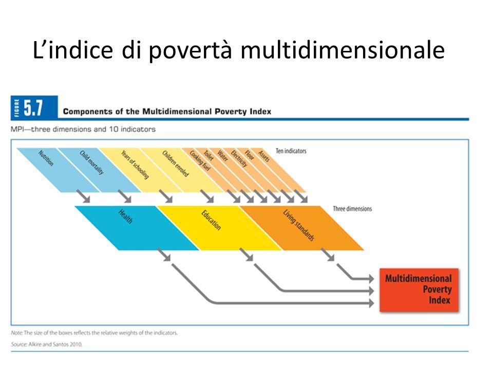 Lindice di povertà multidimensionale