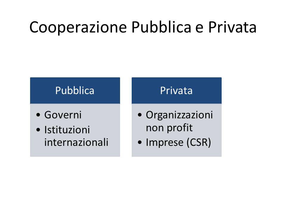 Cooperazione Pubblica e Privata Pubblica Governi Istituzioni internazionali Privata Organizzazioni non profit Imprese (CSR)