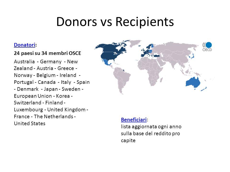 Donors vs Recipients DonatoriDonatori: 24 paesi su 34 membri OSCE Australia - Germany - New Zealand - Austria - Greece - Norway - Belgium - Ireland -