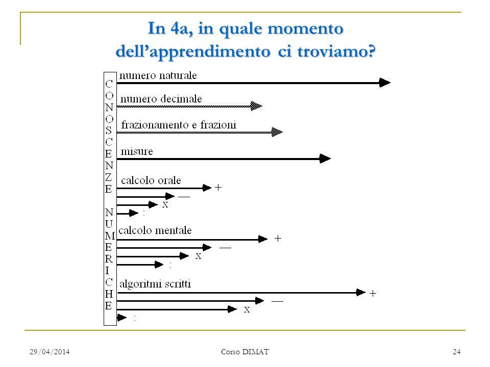 29/04/2014 Corso DIMAT 24 In 4a, in quale momento dellapprendimento ci troviamo?