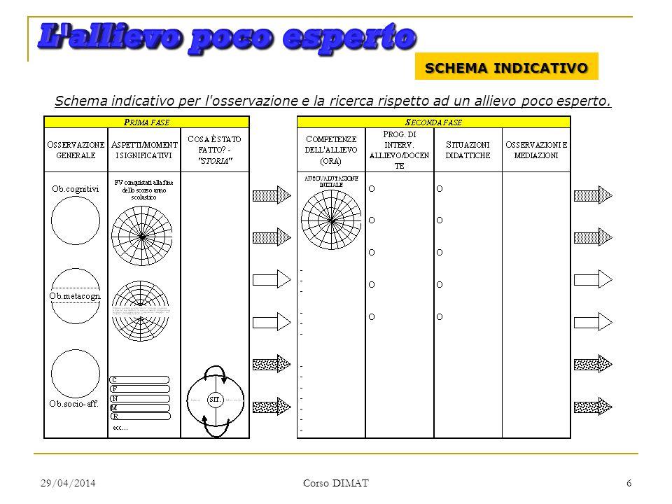 29/04/2014 Corso DIMAT 6 SCHEMA INDICATIVO Schema indicativo per l'osservazione e la ricerca rispetto ad un allievo poco esperto.
