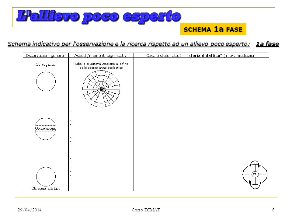 29/04/2014 Corso DIMAT 8 SCHEMA 1a FASE Schema indicativo per l osservazione e la ricerca rispetto ad un allievo poco esperto: 1a fase