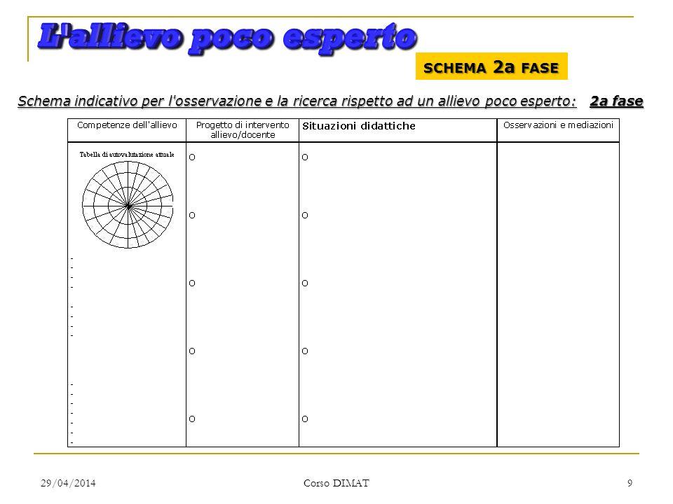 29/04/2014 Corso DIMAT 9 SCHEMA 2a FASE Schema indicativo per l'osservazione e la ricerca rispetto ad un allievo poco esperto: 2a fase