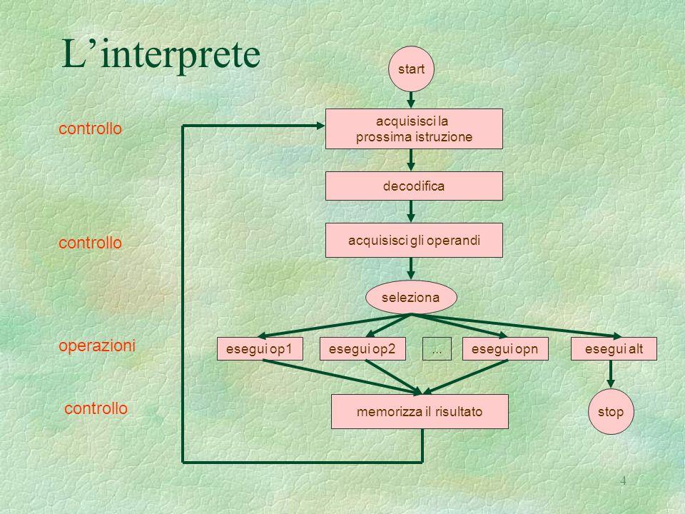 4 Linterprete controllo operazioni start stop acquisisci la prossima istruzione decodifica acquisisci gli operandi seleziona esegui op1esegui op2esegu
