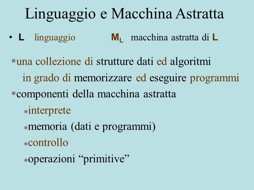 Macchina astratta Interprete Programma Dati op1 op2 …... opn Controllo Operazioni primitive Memoria