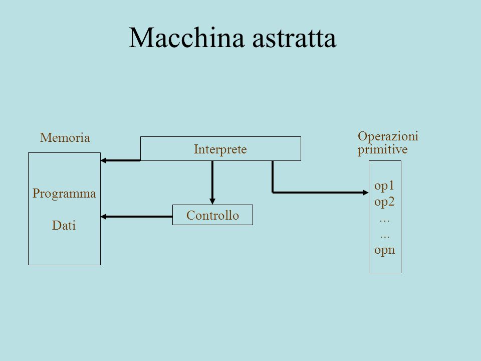 Dal linguaggio alla macchina astratta L linguaggio M L macchina astratta di L implementazione di L = realizzazione di M L su una macchina ospite M o se L è un linguaggio ad alto livello ed M o è una macchina fisica –linterprete di M L è necessariamente diverso dallinterprete di M o