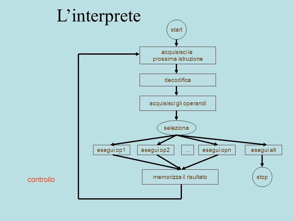 Implementare un linguaggio implementazione di L 1: interprete (puro) –M L è realizzata su M O in modo interpretativo –scarsa efficienza, soprattutto per colpa dellinterprete (ciclo di decodifica) implementazione di L 2: compilatore (puro) –i programmi di L sono tradotti in programmi funzionalmente equivalenti nel linguaggio macchina di M O –i programmi tradotti sono eseguiti direttamente su M O M L non viene realizzata –il problema è quello della dimensione del codice prodotto due casi limite che nella realtà non esistono quasi mai