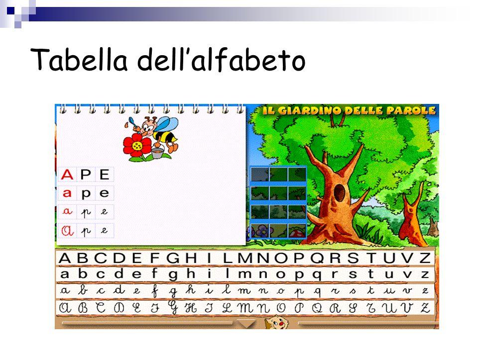Tabella dellalfabeto