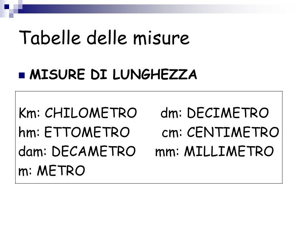 Tabelle delle misure MISURE DI LUNGHEZZA Km: CHILOMETRO dm: DECIMETRO hm: ETTOMETRO cm: CENTIMETRO dam: DECAMETRO mm: MILLIMETRO m: METRO