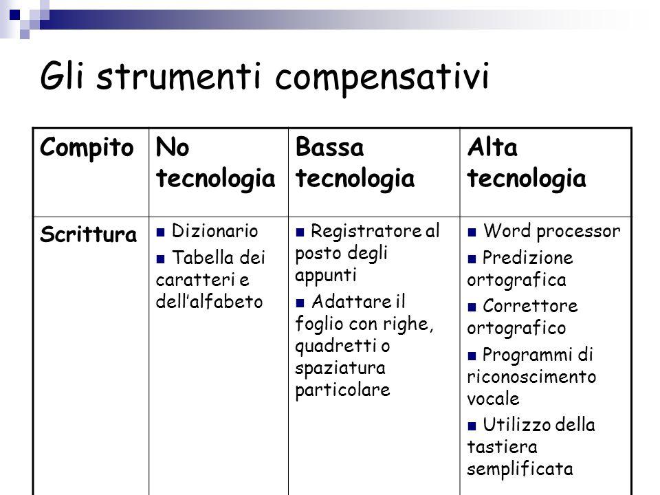 Gli strumenti compensativi CompitoNo tecnologia Bassa tecnologia Alta tecnologia Scrittura Dizionario Tabella dei caratteri e dellalfabeto Registrator