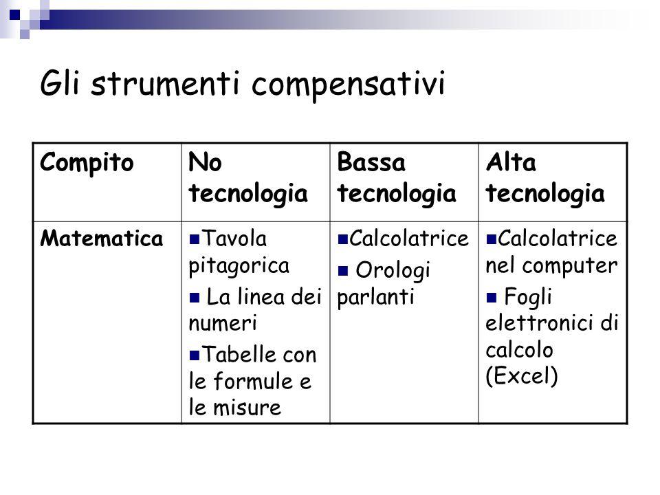 Gli strumenti compensativi CompitoNo tecnologia Bassa tecnologia Alta tecnologia Matematica Tavola pitagorica La linea dei numeri Tabelle con le formu
