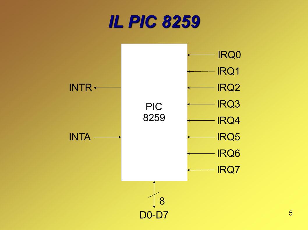 6 COLLEGAMENTI PIC 8259 CPU 8086 P0 P1 BUS DATI IRQ0 INTA INTR IRQ1 IRQ7 88 P7